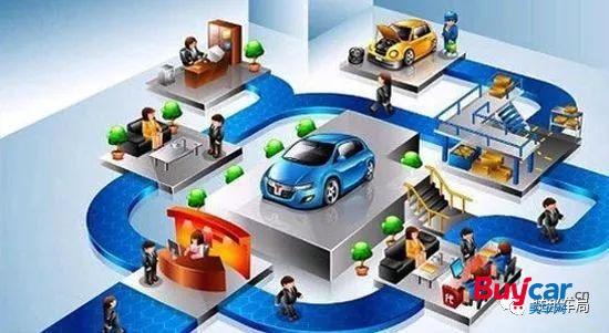 汽车后市场