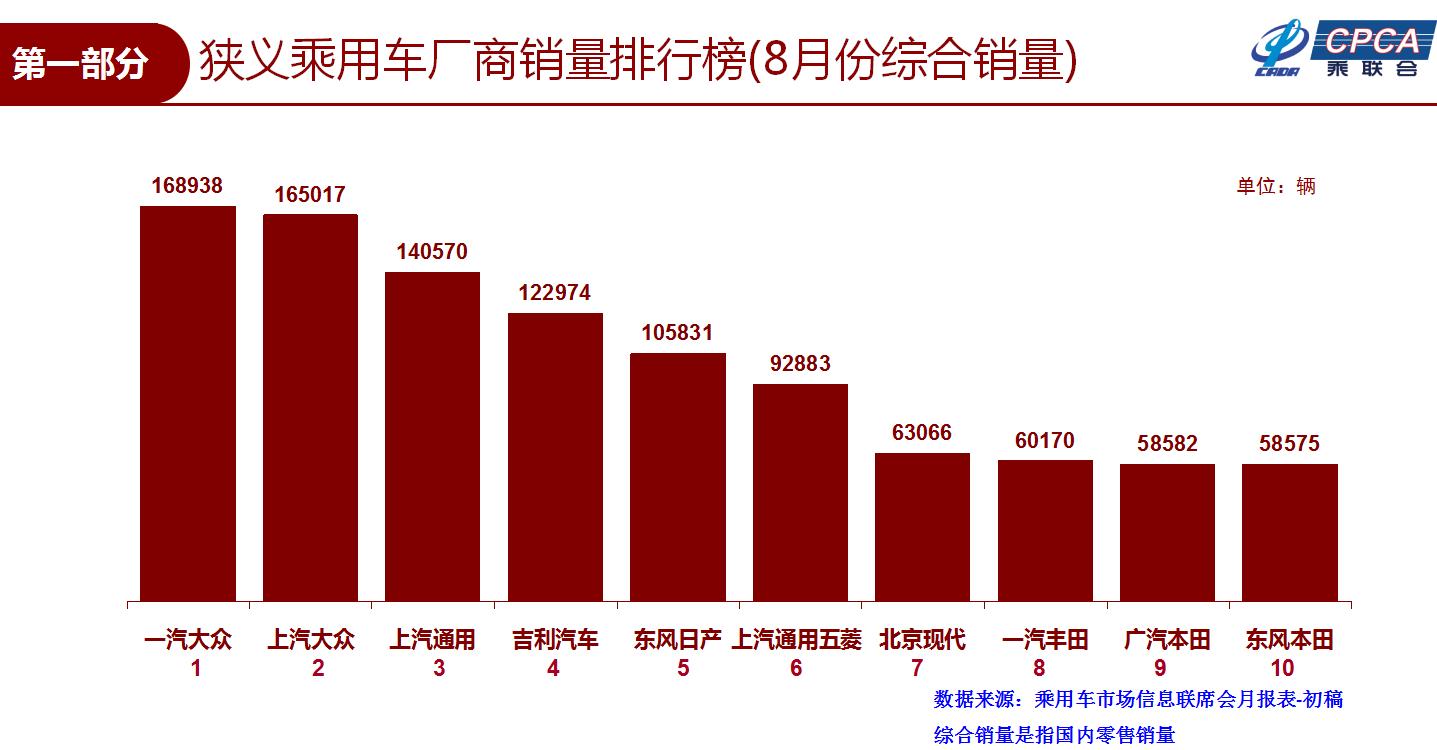 8月车企销量排行:一汽-大众领跑 长安长城跌出前十