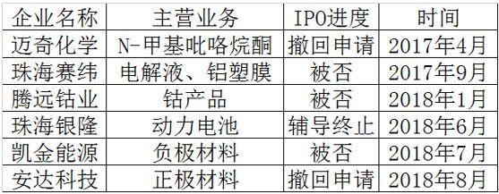 6家锂电企业IPO折戟背后