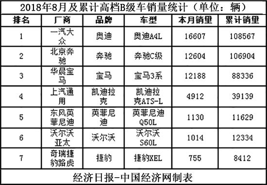 棉里藏针:奥迪A4L重回榜首 宝马3系换代倒计时