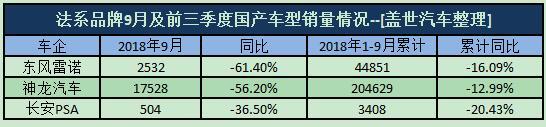 前三季度销量全线下行,法系车在华再失速