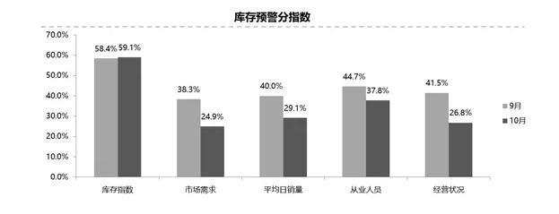 10月汽车经销商库存指数同比上升17%