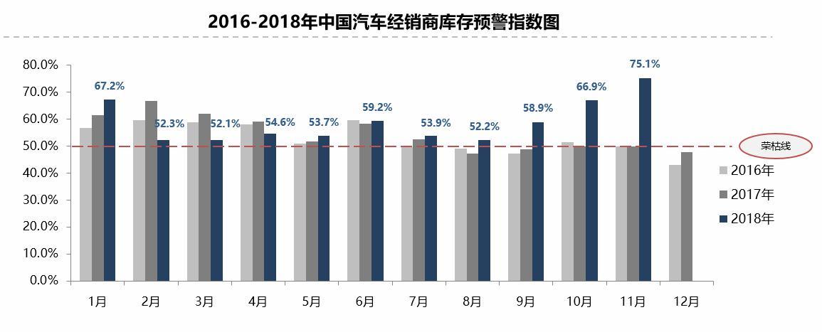 11月汽车经销商库存预警指数为75.1%  创历史新高