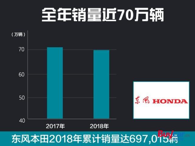 2018东风本田销量