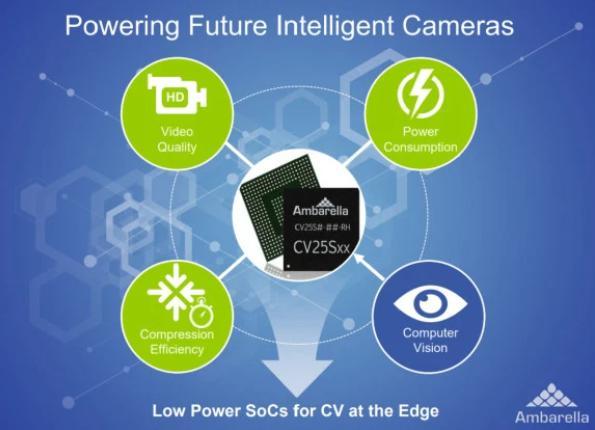 Smart Eye座舱监控系统整合Ambarella芯片 提升监控性能及图像清晰度