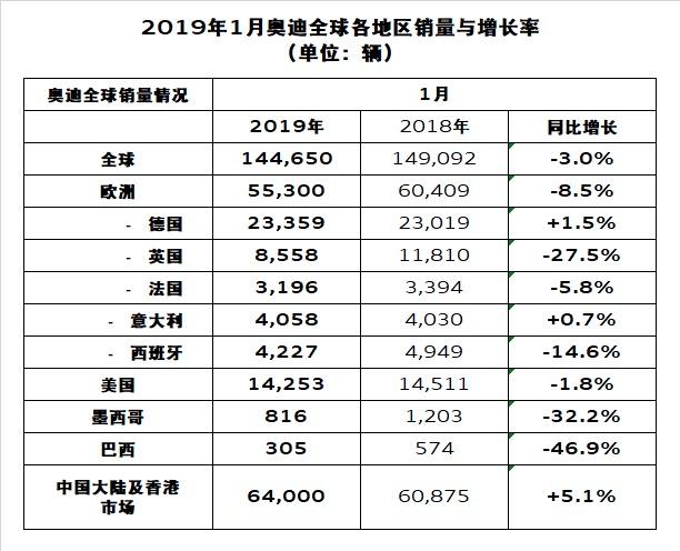 奥迪1月全球销量14.46万辆 中国市场同比增长5.1%