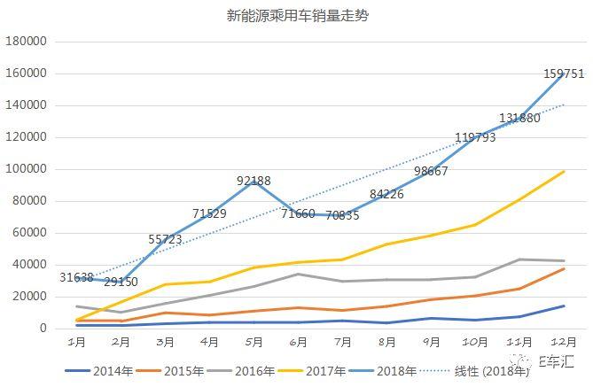 1月新能源销量激增,今年150万辆销量目标有谱了?