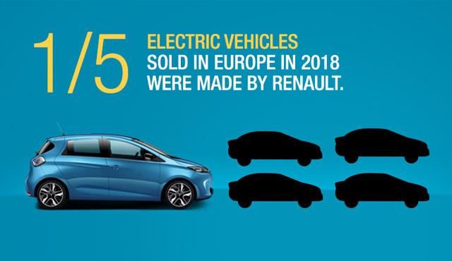 雷诺电动车在欧洲销量增多:每销售五台就有一台是雷诺