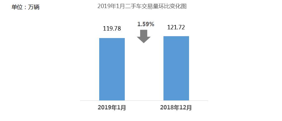 流通协会:2019年1月二手车销量微增至119.78万辆