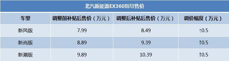 涨幅达5000元 北汽新能源EX360上调官方指导价
