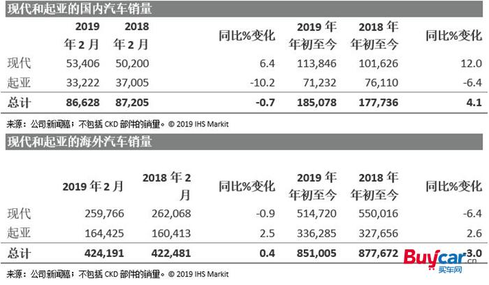 现代汽车集团2月全球销量持平