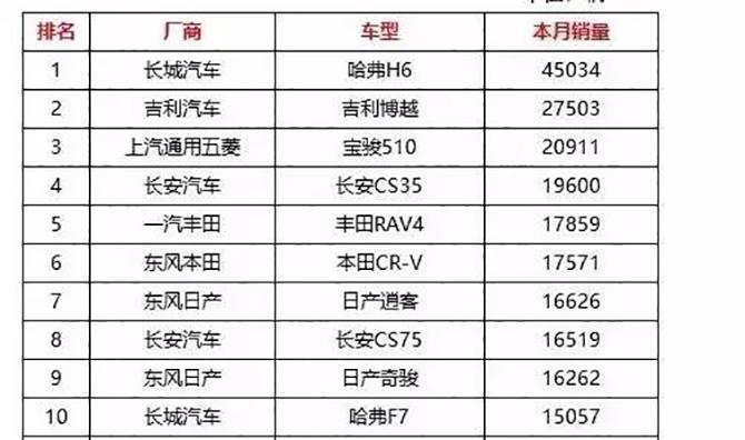 """2月SUV:哈弗H6""""屠榜"""",长安CS兄弟显""""团魂"""""""