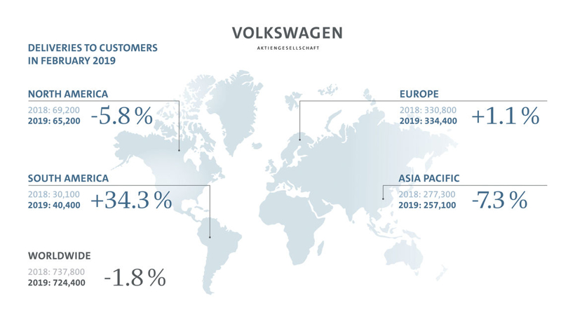 大众集团2月全球销量下滑1.8%