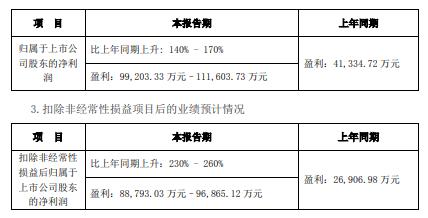 宁德时代:一季度净利9.92至11.16亿元,预增140%-170%