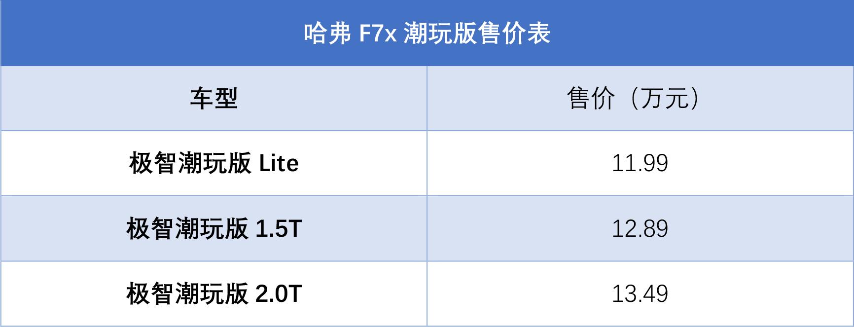 售价11.99万-13.49万元 哈弗F7x潮玩版正式上市