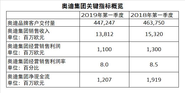 奥迪集团公布2019年第一季度财报
