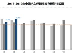 同比上升6.47%  4月经销商库存预警指数再超警戒线