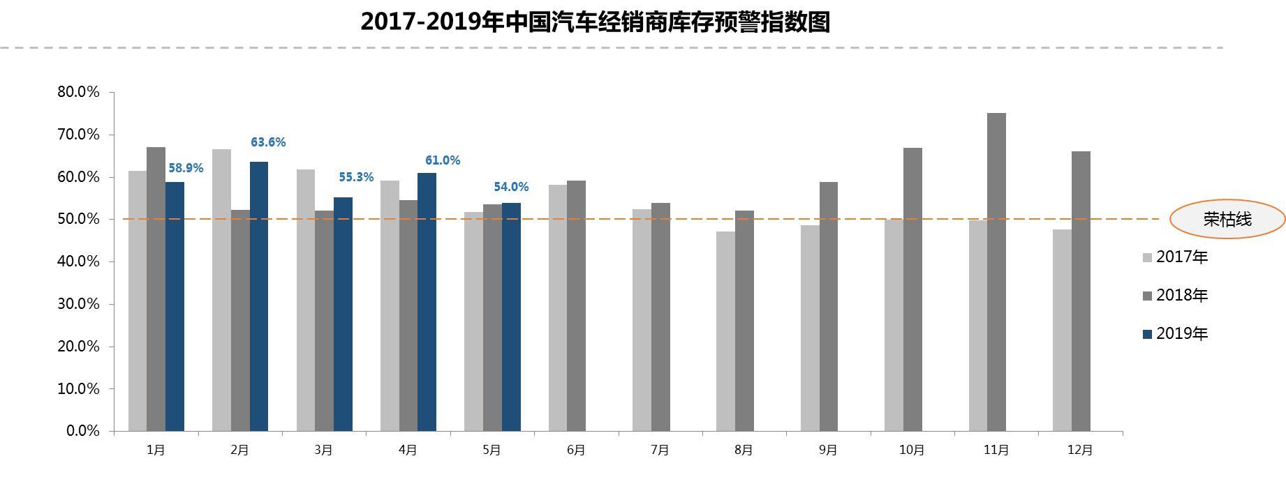 流通协会:5月经销商库存预警指数环比下降7%