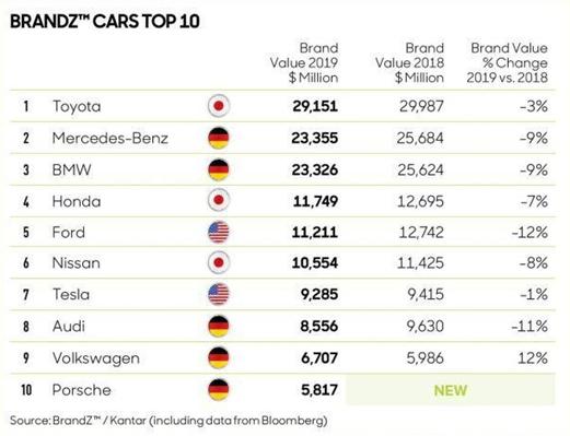 2019全球最具价值品牌百强:丰田蝉联汽车类冠军 福特跌出榜单