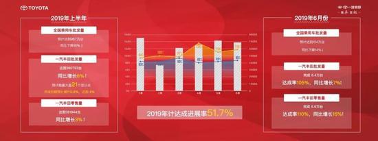 一汽丰田上半年销量同比增长6%