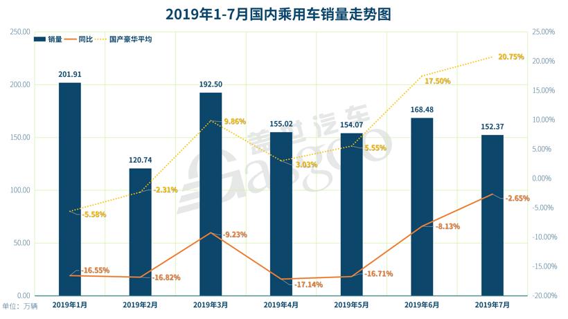 """7月ABB国产销量解读:整体增速持续走高,""""王者""""奥迪累销仍未回正"""