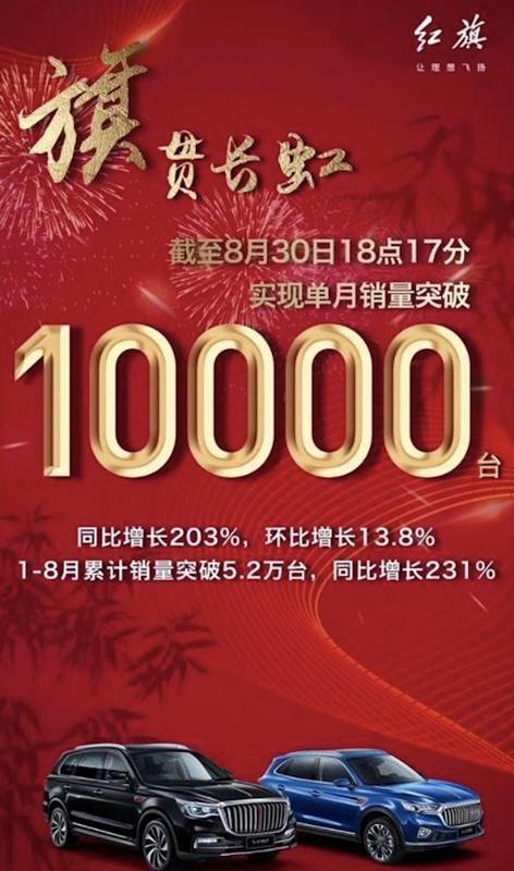 一汽红旗8月销量破万,前8月销量同比增长231%