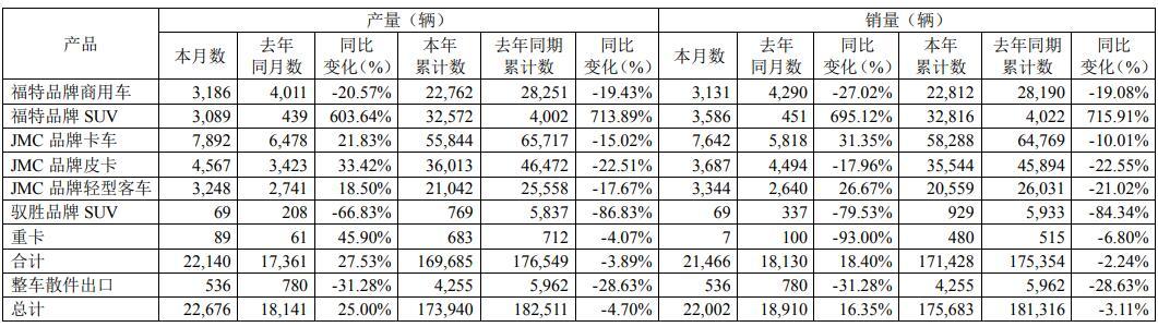 福特品牌SUV立功 江铃汽车8月份销量同比增长16.35%