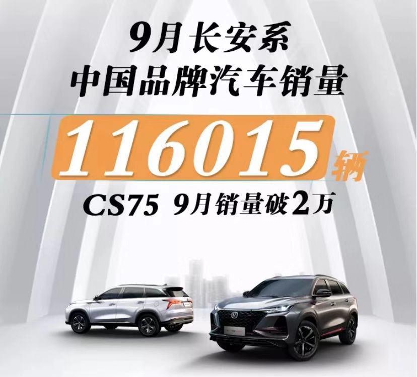 长安汽车9月销量达116015辆 CS75环比增长67.2%