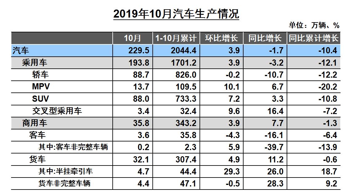 中汽协:产销连续16个月同比下滑,车市总体回升但幅度有限