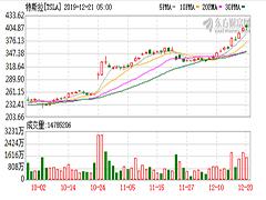 中车网 | 特斯拉股票市值创新高,排全球车企第三