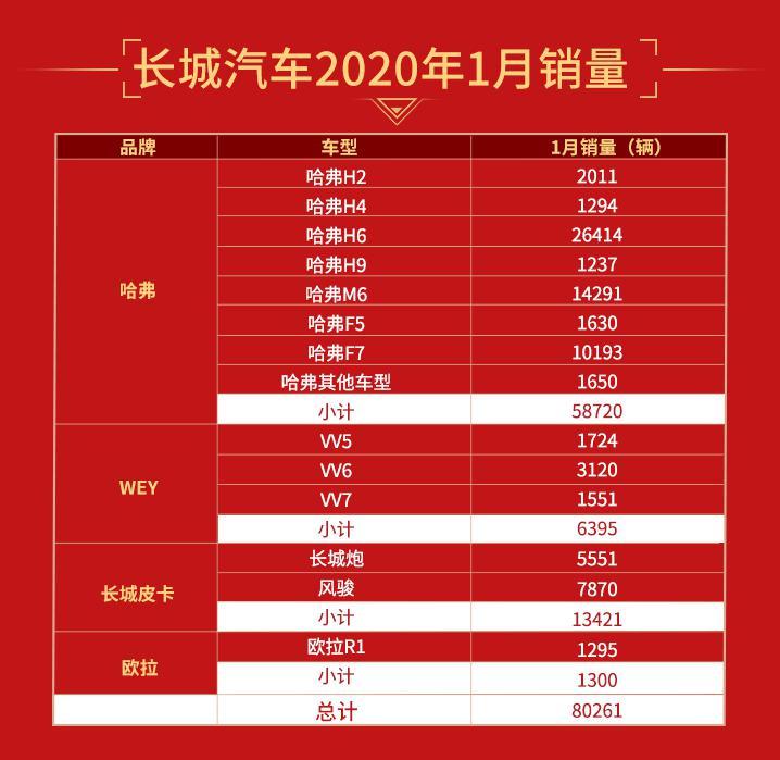 长城汽车1月销量超8万辆