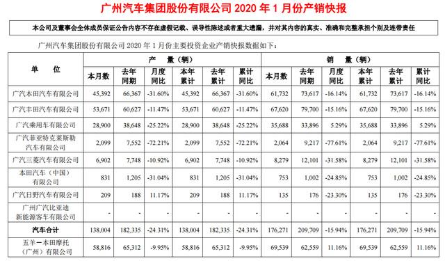 广汽集团1月销量同比下滑15.94%