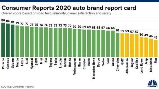 《消费者报告》汽车品牌排名榜:特斯拉攀升8位至第11名