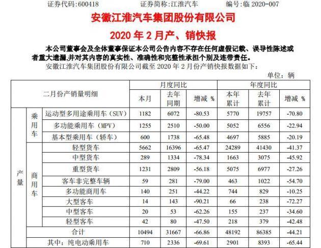 同比下降超六成 江淮汽车2月销量1.15万辆