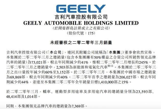 吉利汽车3月销量同比下滑41%