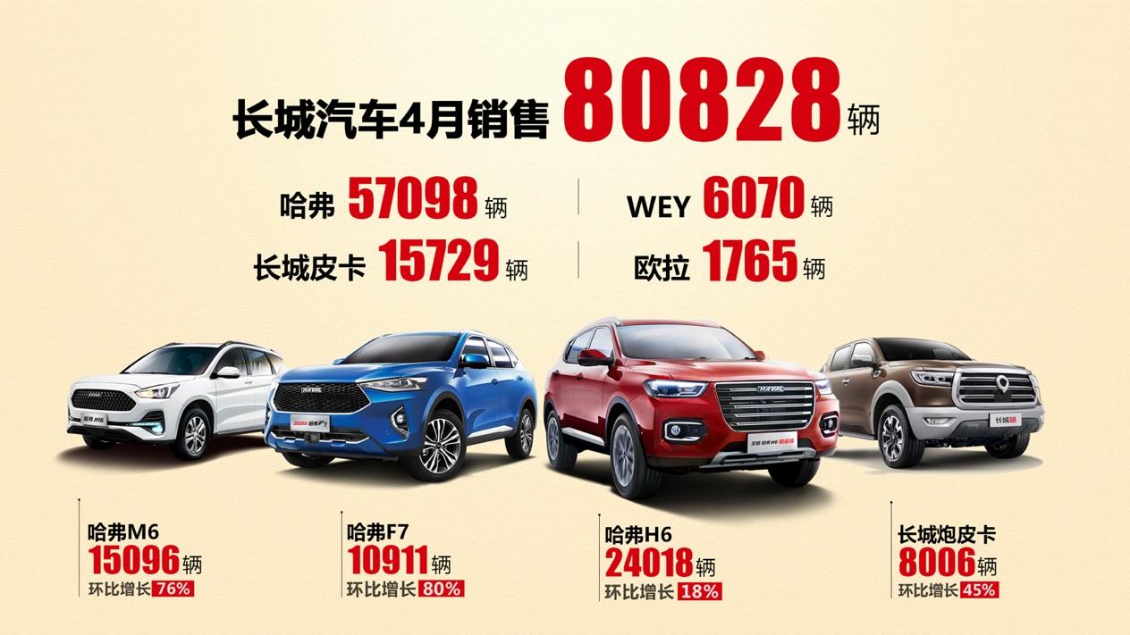 长城汽车4月销量环比增长35%
