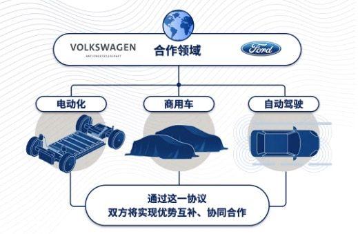 蓝鲸汽车 | 又见两巨头牵手组联盟,福特与大众在电动化、商用车和自动驾驶领域开展合