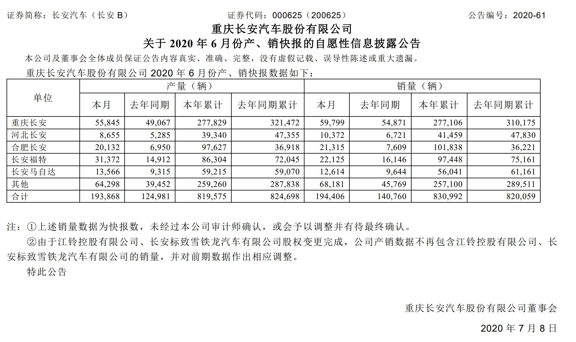 长安汽车上半年累计销量同比增长1.33%