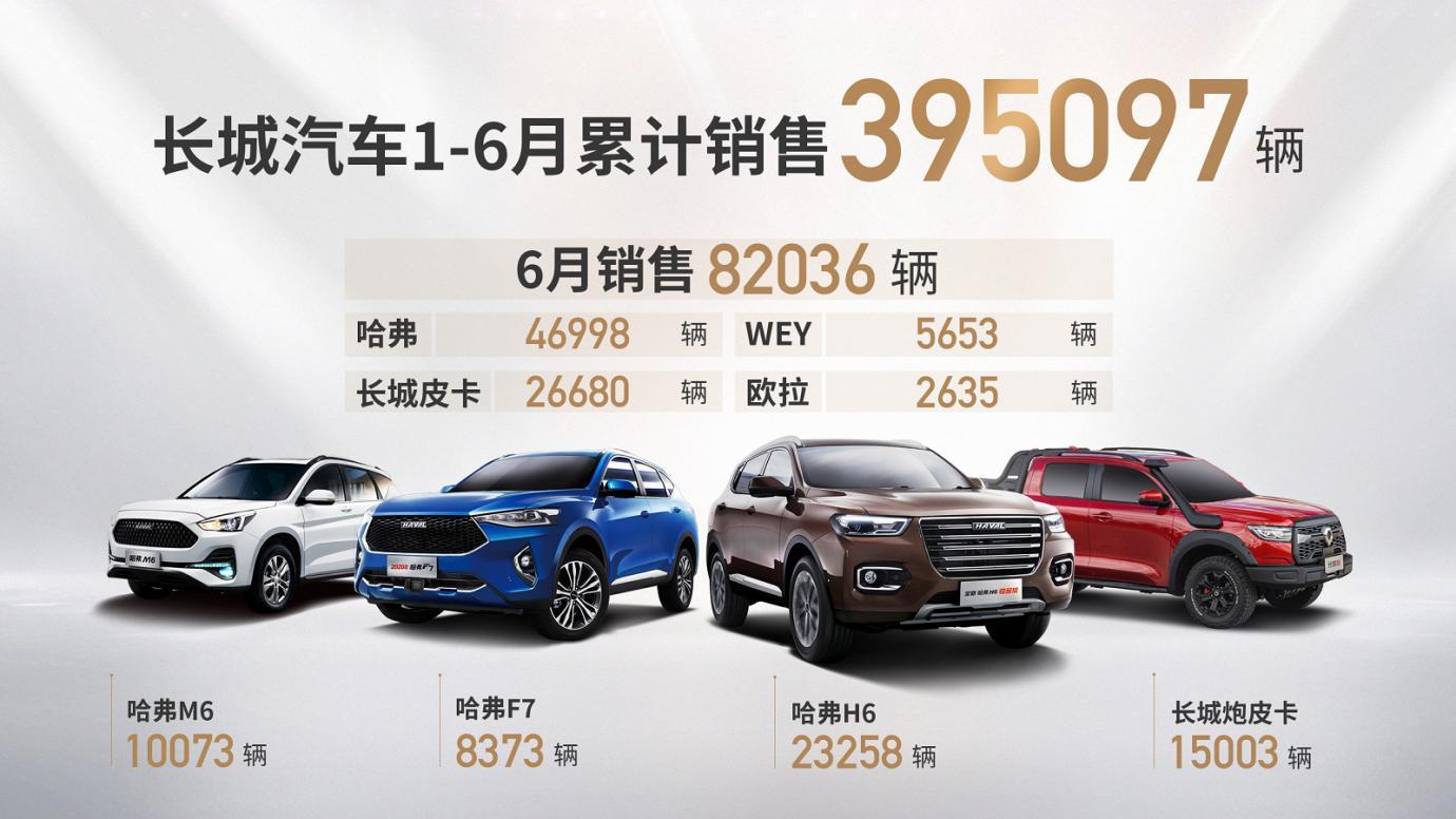 6月实现双增 长城汽车上半年累计销量近40万辆