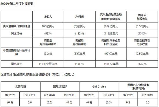 中国市场回暖  通用二季度净亏损7.8亿美元