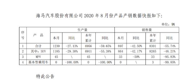 轿车销量为0 海马汽车8月销量同比下滑42.5%